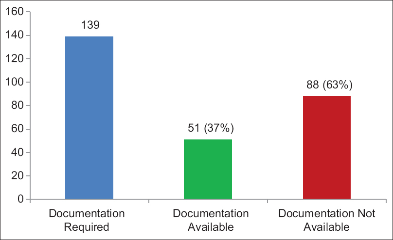 Figure 1: The documentation compliance to standards was 37%