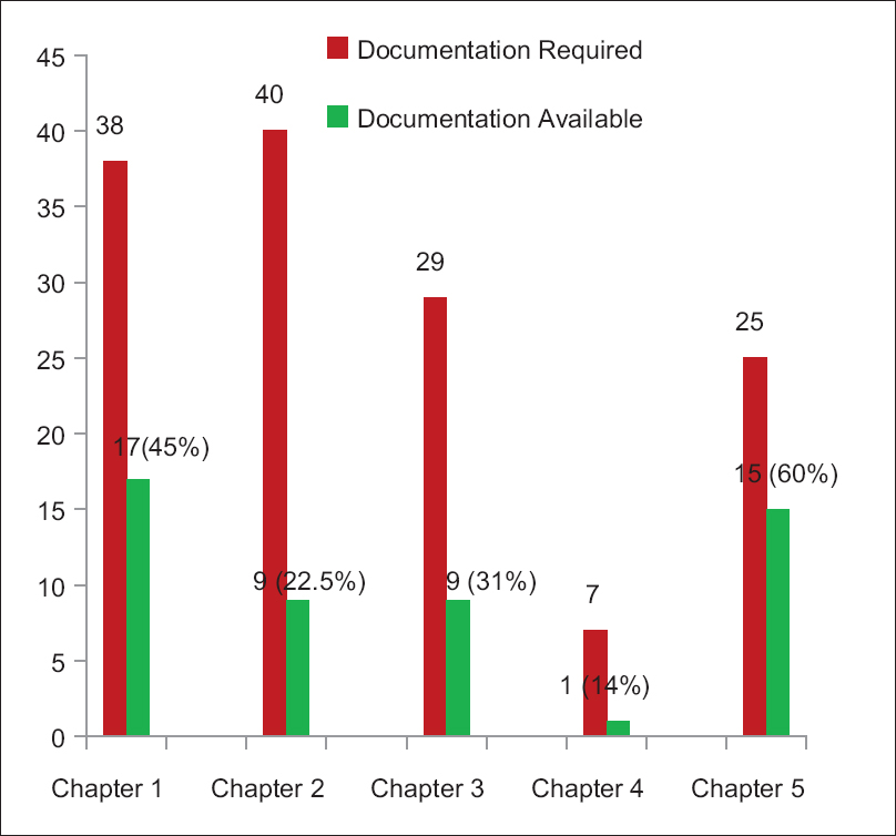 Figure 5: Chapter-wise compliance to documentation requirement
