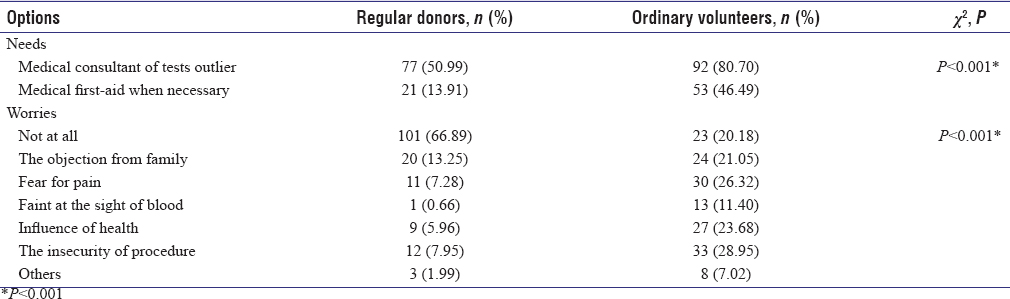 Table 2: The worries and needs of regular donors and ordinary volunteers
